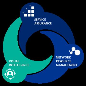 OSS / BSS Customer Centric Integration