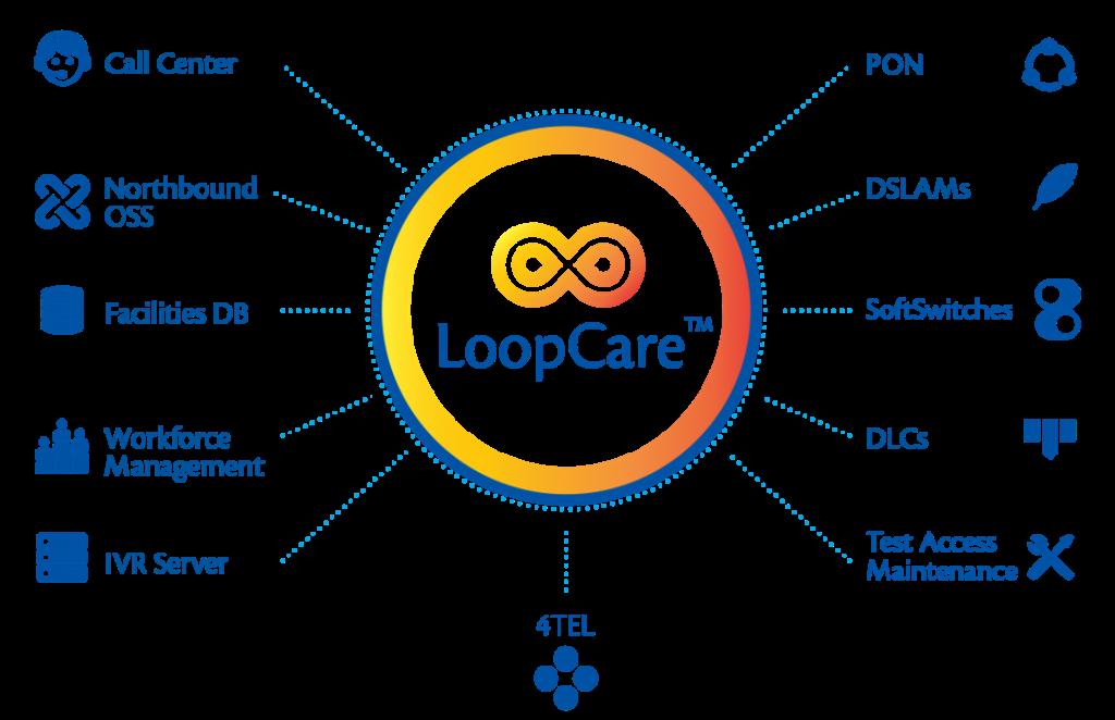 EHN LoopCare Tollgrade Broadband Testing